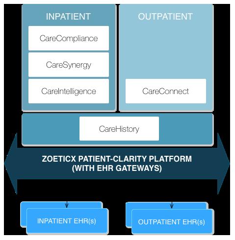 care-apps-diagram